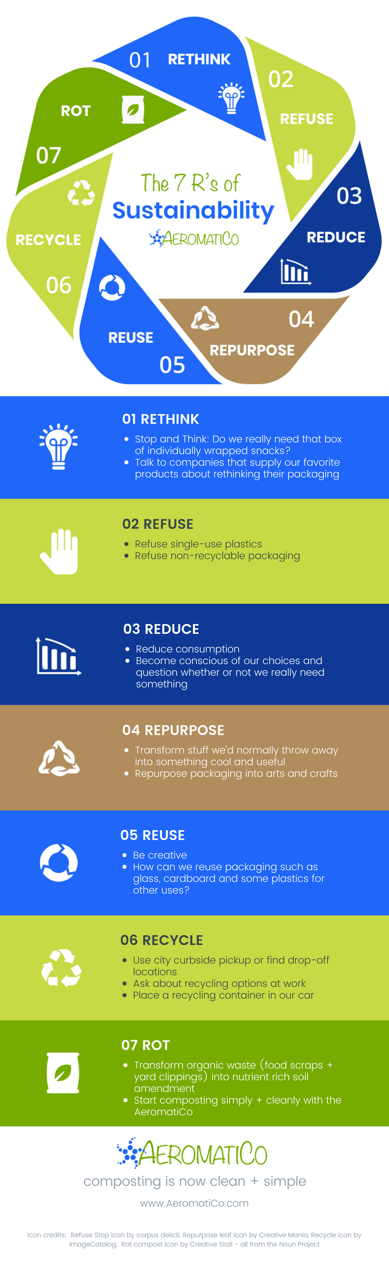 The 7 R's of Sustainability: Rethink, Refuse, Reduce, Repurpose, Reuse, Recycle and Rot. Learn ways to incorporate all 7 R's of Sustainability into your everyday life. By the people who brought you AeromatiCo, the first patent-pending, fully automatic compost bin.