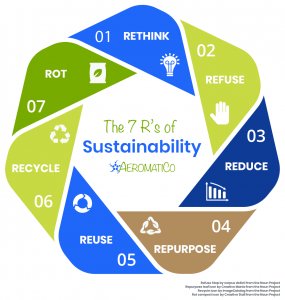The 7 R's of Sustainability