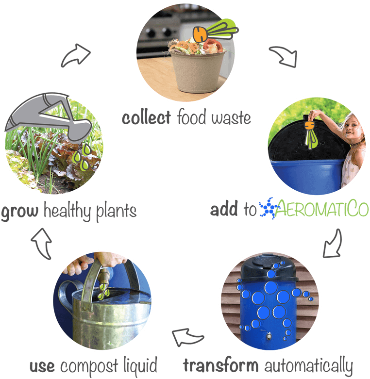 How to compost food easily. Here is the simple and clean 5 step method to creating liquid compost using the AeromatiCo composter.